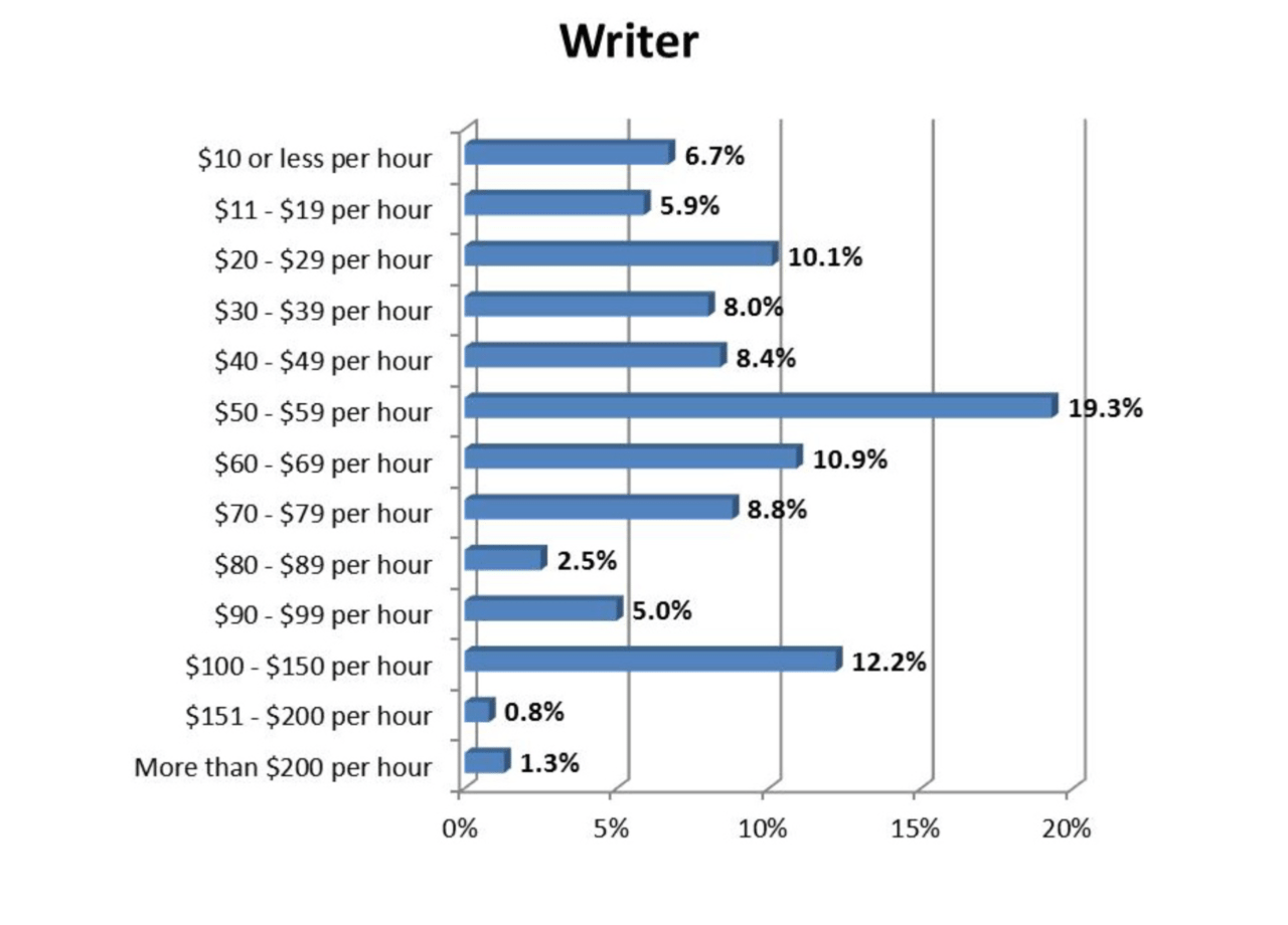 how much freelancers actually earn